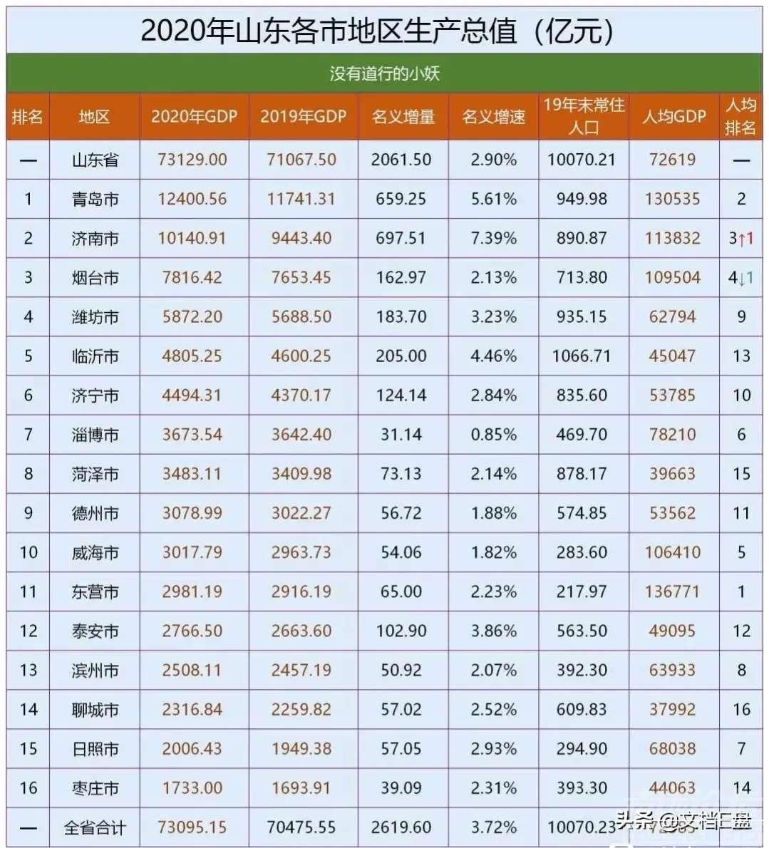 2020年潍坊gdp总量_潍坊2020年轻轨规划图